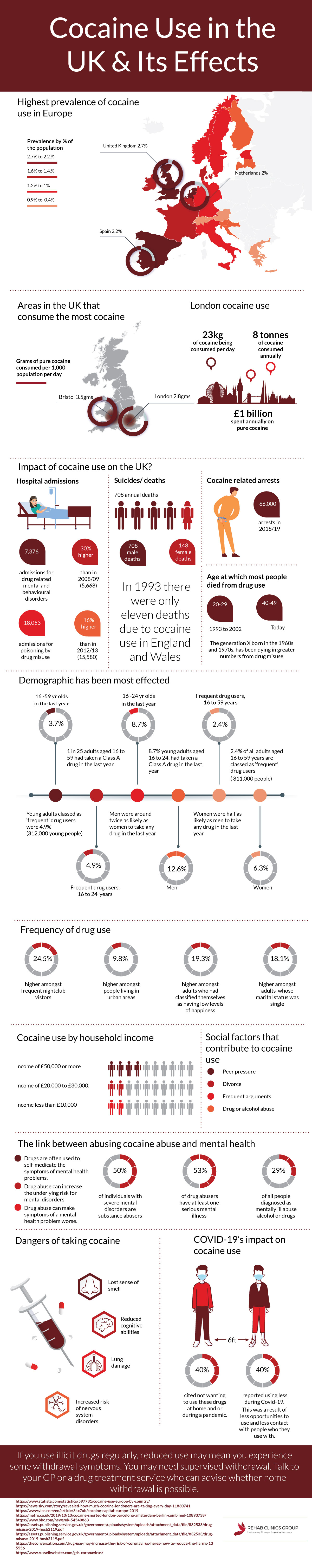 UKs-cocaine-use-and-its-effects