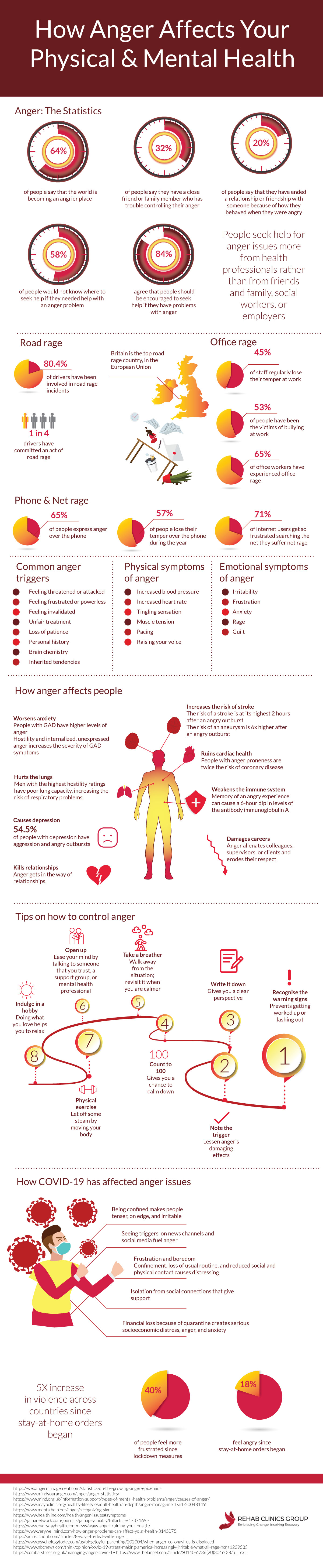 How Anger Affects Your Physical & Mental Health