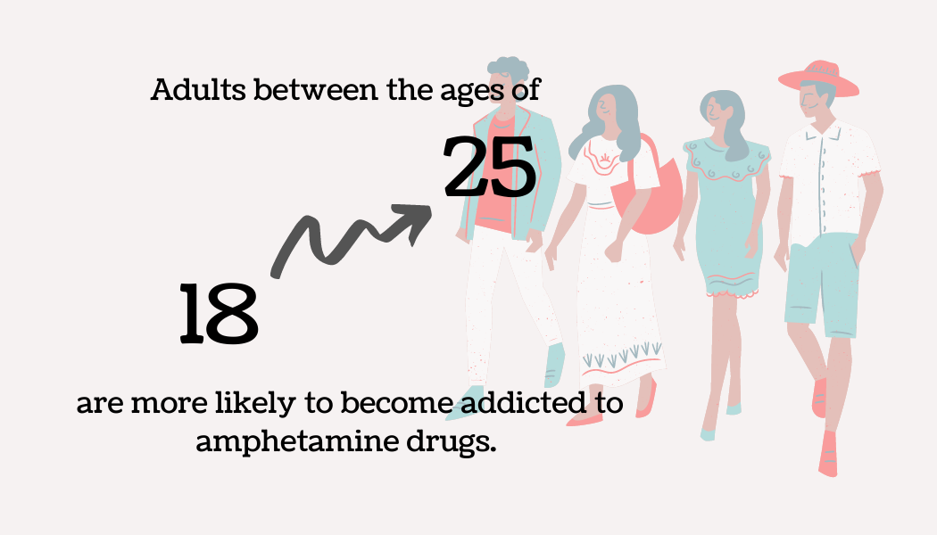 Adults between the ages of 18 and 25 are more likely to become addicted to amphetamine drugs.