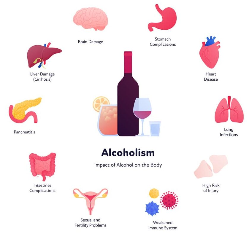 Impacts of Alcoholism on the body